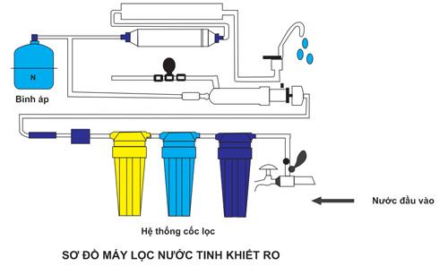 Máy lọc nước RO tinh khiết Nika, thương hiệu Việt chất lượng Châu Âu