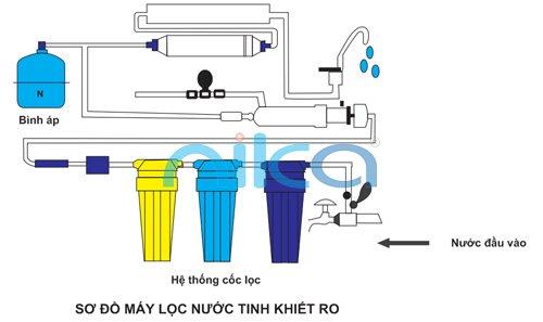 máy lọc nước tinh khiết RO Nika